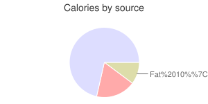 Bread, potato, calories by source